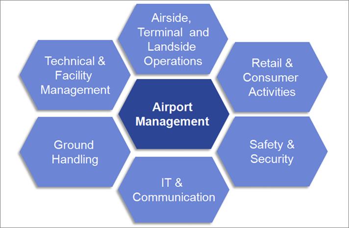 مهندسی فرودگاه