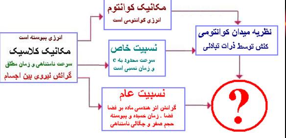 نظریه های فیزیک