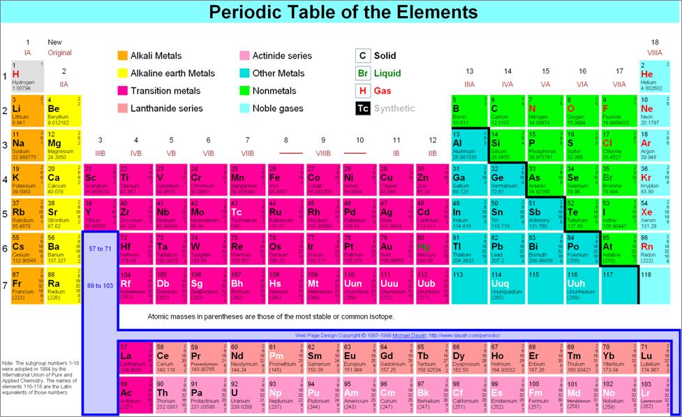 عناصر در گروه A