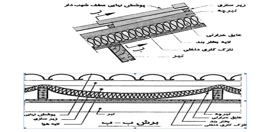 جزئیات عایق کاری سقفهای شیبدار