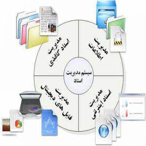 آرشیو الکترونیکی ، سیستم مدیریت اسناد