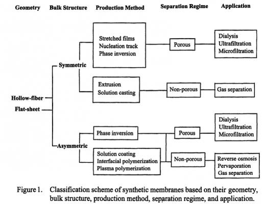 روش های اصلاح غشاهای پلی اترسولفون
